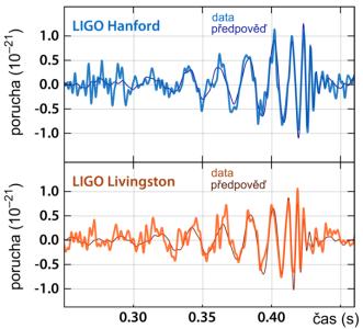 Signál zachycený detektory LIGO v