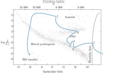 Cesta hvězdy podobné Slunci po HR diagramu