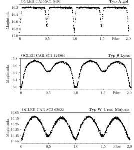 Světelné křivky zákrytových dvojhvězd