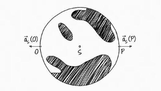 Slapová zrychlení na Zemi