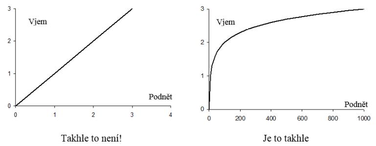 Weberův-Fechnerův psychofyzikální zákon